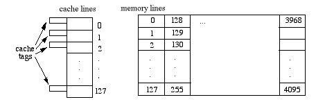 Notes on Cache Memory on