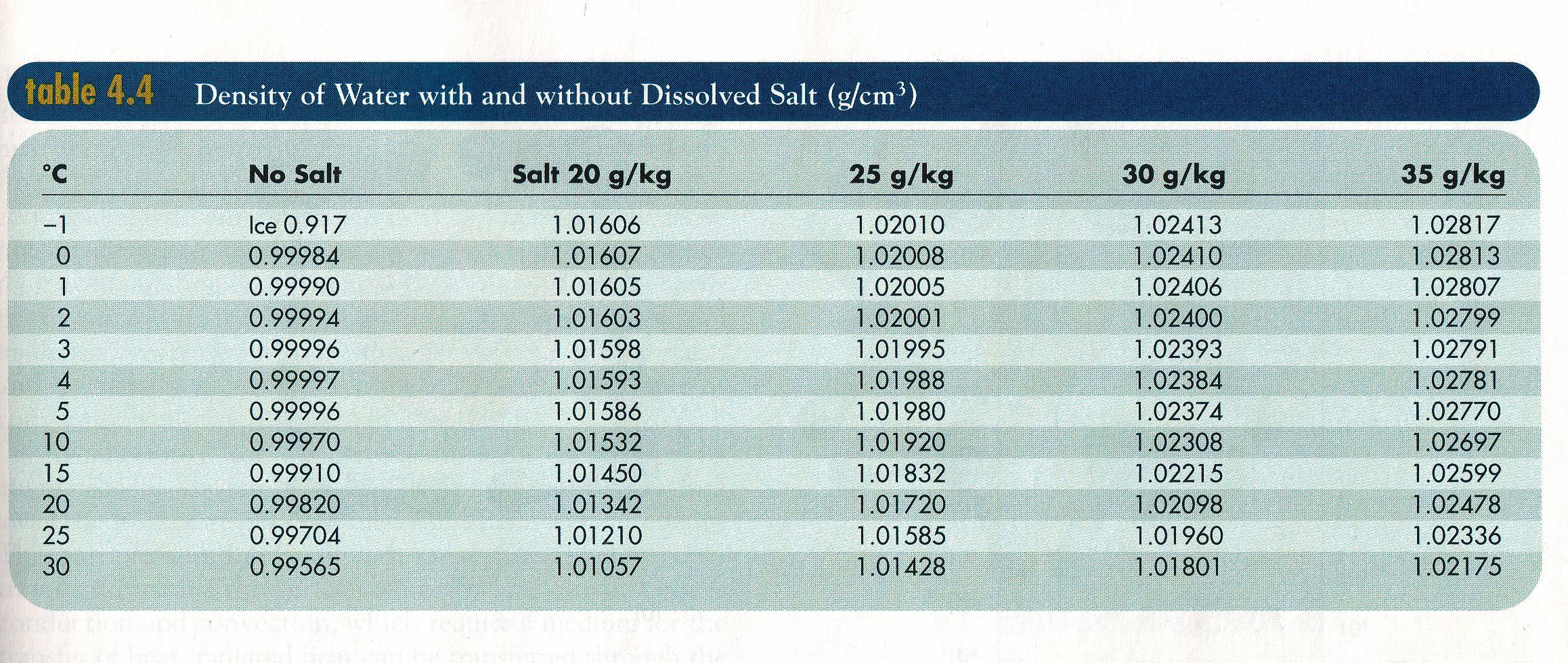 Table_of_seawater_density.jpg